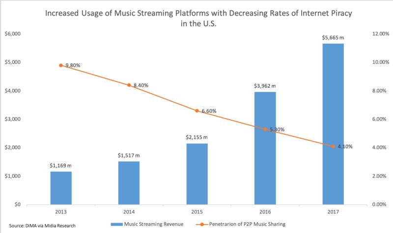Musik streaming tabel